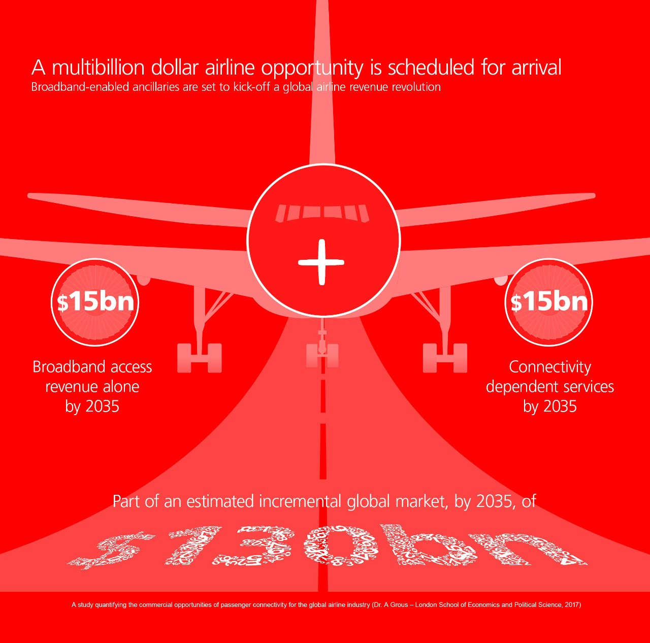 Airlines multi billion opportunity
