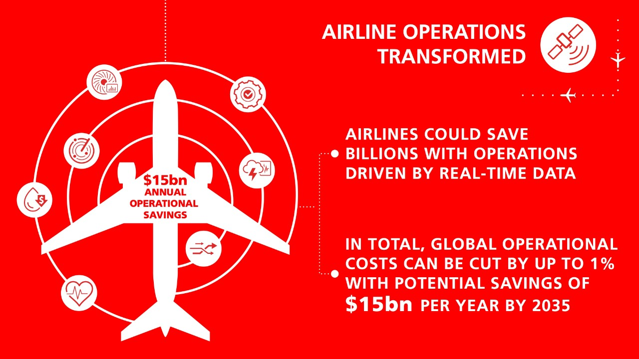 Airline operation savings