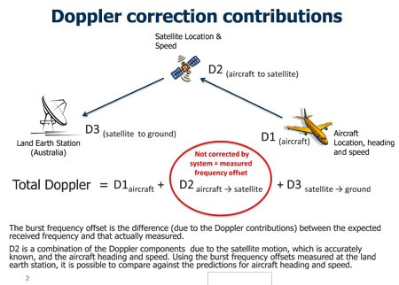 Inmarsat Doppler correction contributions